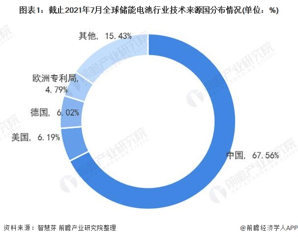 图表1:截止2021年7月全球储能电池行业技术来源国分布情况(单位:%)