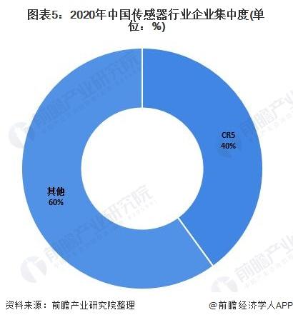 图表5:2020年中国传感器行业企业集中度(单位:%)