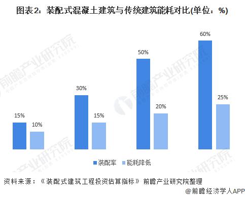 图表2:装配式混凝土建筑与传统建筑能耗对比(单位:%)