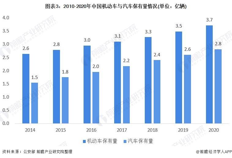 图表3:2010-2020年中国机动车与汽车保有量情况(单位:亿辆)