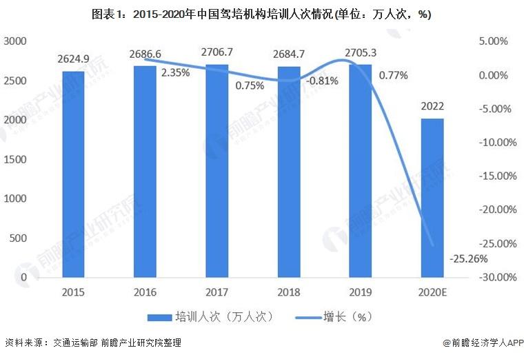 图表1:2015-2020年中国驾培机构培训人次情况(单位:万人次,%)