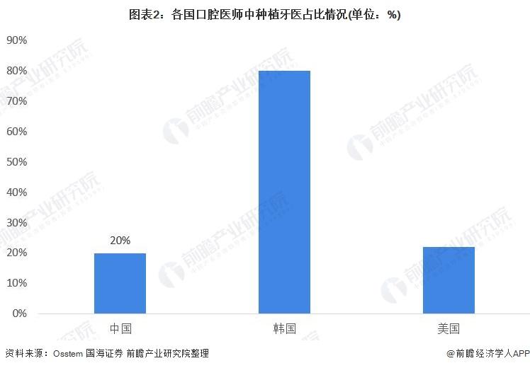 图表2:各国口腔医师中种植牙医占比情况(单位:%)