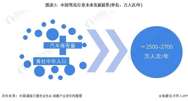 图表7:中国驾培行业未来发展前景(单位:万人次/年)