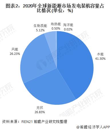 图表2:2020年全球新能源市场发电装机容量占比情况(单位:%)