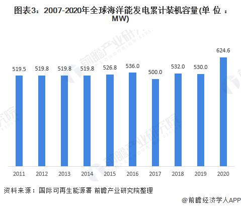 图表3:2007-2020年全球海洋能发电累计装机容量(单位:MW)