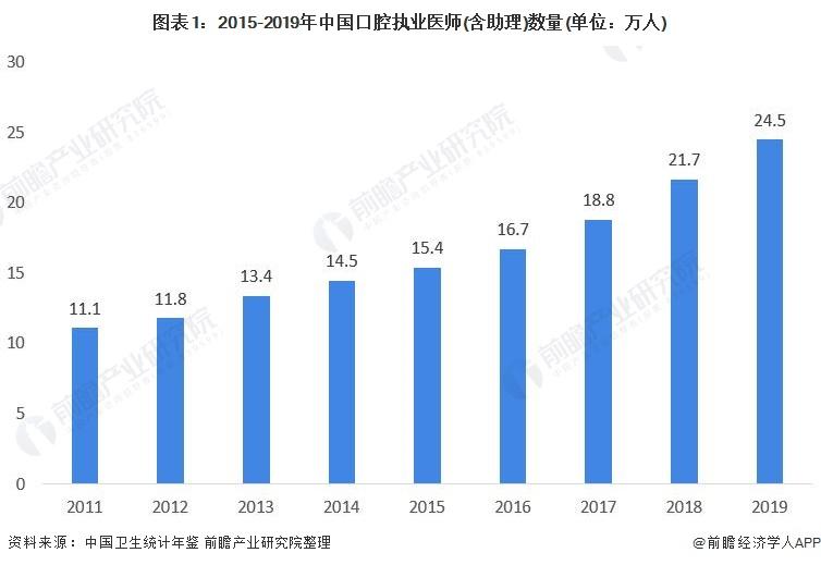 图表1:2015-2019年中国口腔执业医师(含助理)数量(单位:万人)