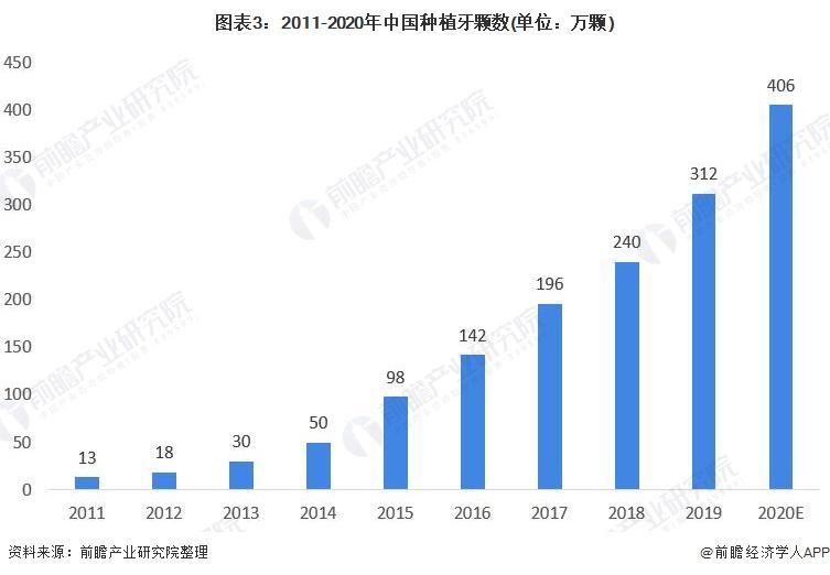 图表3:2011-2020年中国种植牙颗数(单位:万颗)