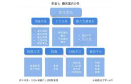 2021年中国激光雷达行业全景图谱