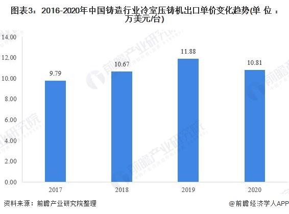 图表3:2016-2020年中国铸造行业冷室压铸机出口单价变化趋势(单位:万美元/台)