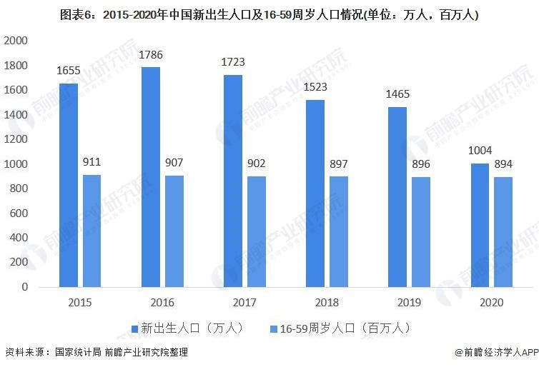 图表6:2015-2020年中国新出生人口及16-59周岁人口情况(单位:万人,百万人)