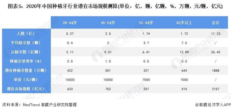 图表5:2020年中国种植牙行业潜在市场规模测算(单位:亿,颗,亿颗,%,万颗,元/颗,亿元)