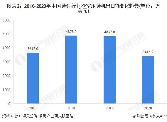 图表2:2016-2020年中国铸造行业冷室压铸机出口额变化趋势(单位:万美元)