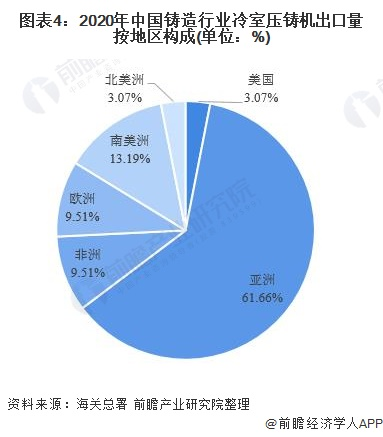 图表4:2020年中国铸造行业冷室压铸机出口量按地区构成(单位:%)