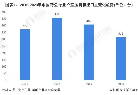 图表1:2016-2020年中国铸造行业冷室压铸机出口量变化趋势(单位:台)