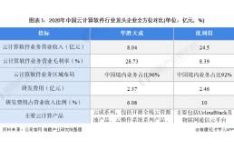 云计算龙头华胜天成:积极巩固业务合作及拓展业务区域