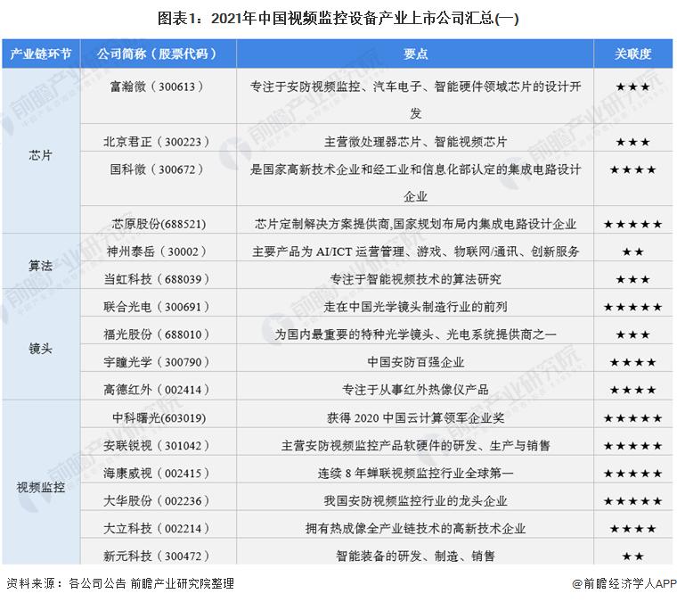 图表1:2021年中国视频监控设备产业上市公司汇总(一)