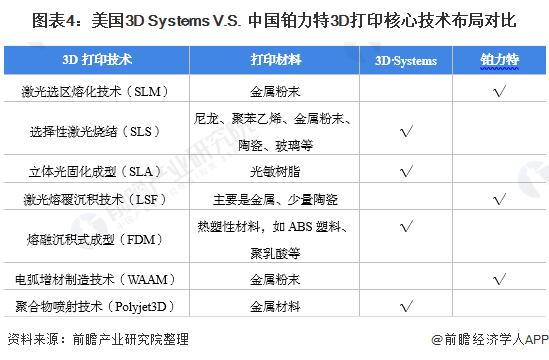 图表4:美国3D Systems V.S. 中国铂力特3D打印核心技术布局对比