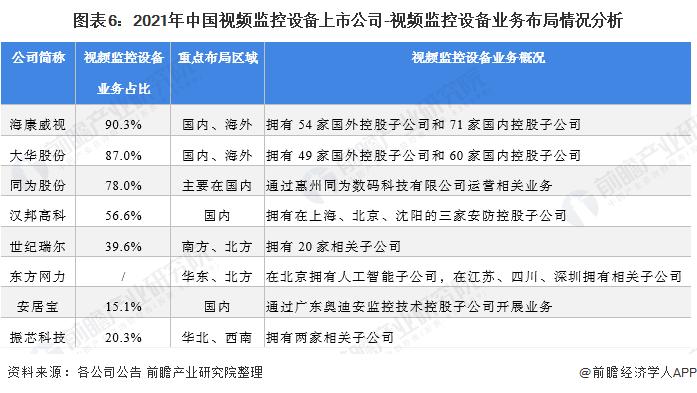 图表6:2021年中国视频监控设备上市公司-视频监控设备业务布局情况分析