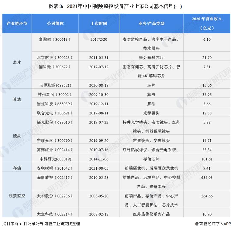 图表3:2021年中国视频监控设备产业上市公司基本信息(一)