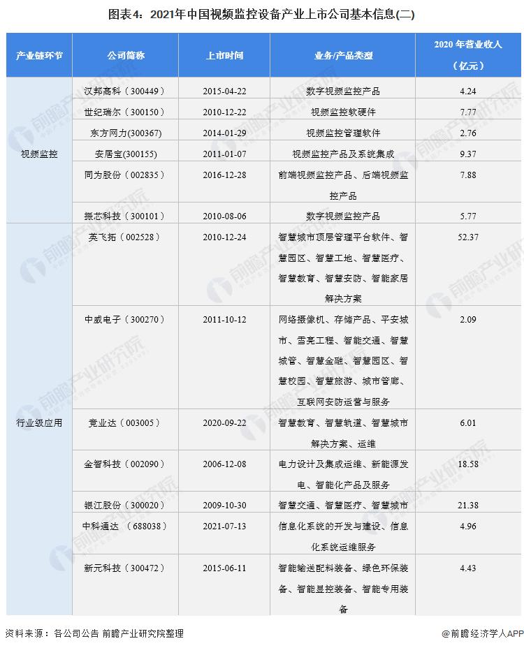 图表4:2021年中国视频监控设备产业上市公司基本信息(二)