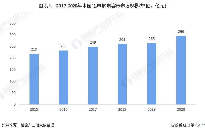 图表1:2017-2020年中国铝电解电容器市场规模(单位:亿元)