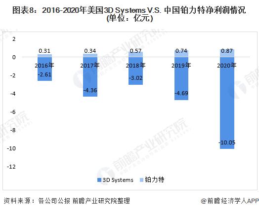 图表8:2016-2020年美国3D Systems V.S. 中国铂力特净利润情况(单位:亿元)