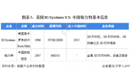 中美3D打印龙头对比——美国3D Systems VS 中国铂力特