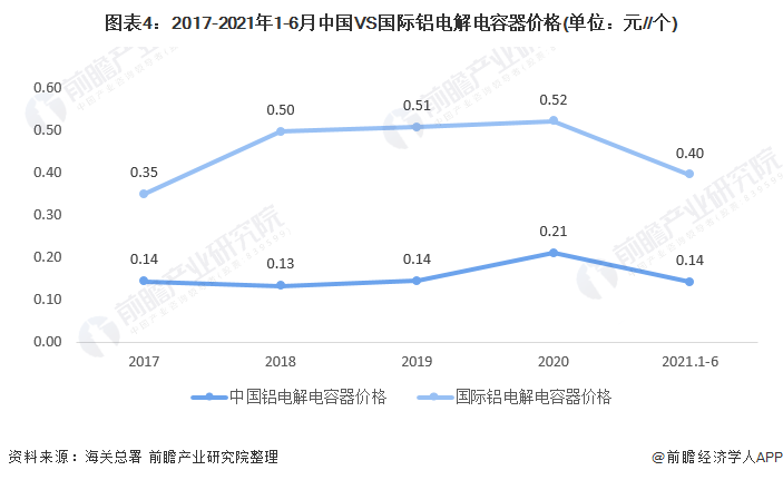 图表4:2017-2021年1-6月中国VS国际铝电解电容器价格(单位:元//个)