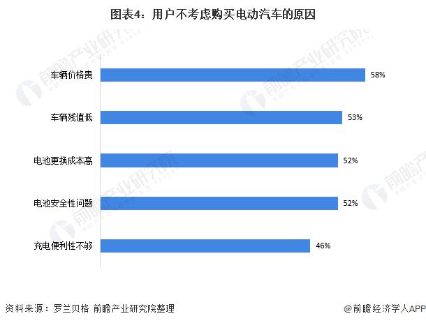 圖表4:用戶不考慮購買電動汽車的原因