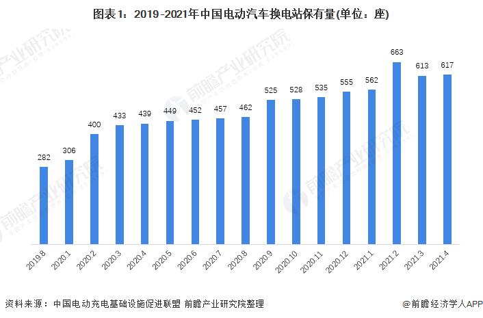 圖表1:2019 -2021年中國電動汽車換電站保有量(單位:座)
