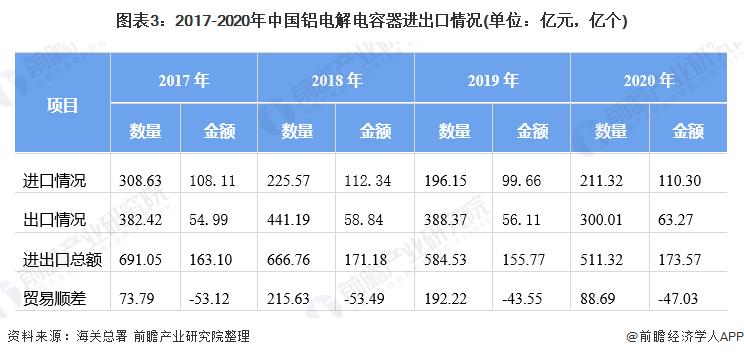 图表3:2017-2020年中国铝电解电容器进出口情况(单位:亿元,亿个)