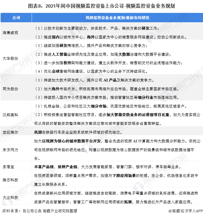 图表8:2021年间中国视频监控设备上市公司-视频监控设备业务规划