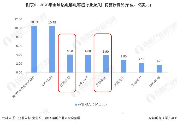 图表5:2020年全球铝电解电容器行业龙头厂商营收情况(单位:亿美元)