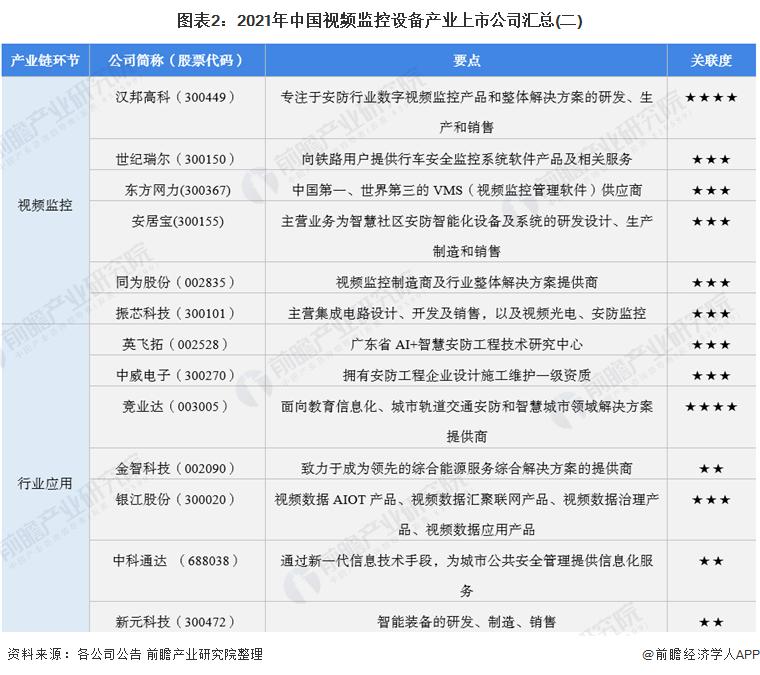 图表2:2021年中国视频监控设备产业上市公司汇总(二)