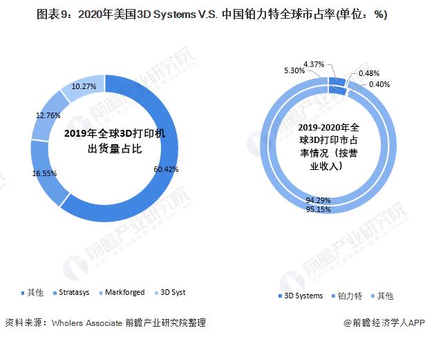 图表9:2020年美国3D Systems V.S. 中国铂力特全球市占率(单位:%)