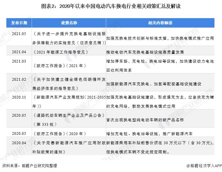圖表2:2020年以來中國電動汽車換電行業相關政策匯總及解讀