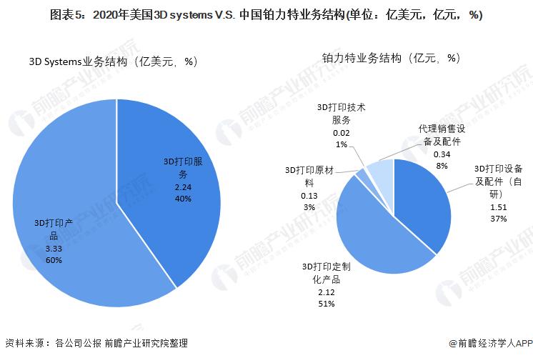 图表5:2020年美国3D systems V.S. 中国铂力特业务结构(单位:亿美元,亿元,%)