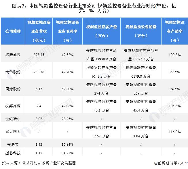 图表7:中国视频监控设备行业上市公司-视频监控设备业务业绩对比(单位:亿元,%,万台)