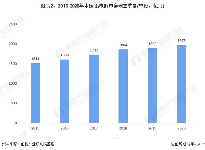 图表2:2015-2020年中国铝电解电容器需求量(单位:亿只)