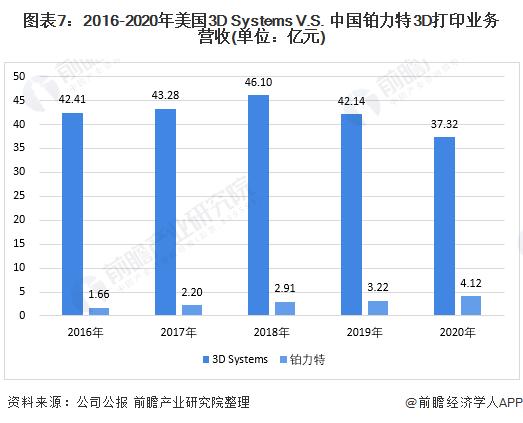 图表7:2016-2020年美国3D Systems V.S. 中国铂力特3D打印业务营收(单位:亿元)
