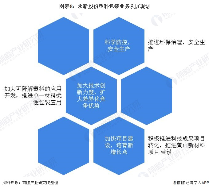 图表8:永新股份塑料包装业务发展规划