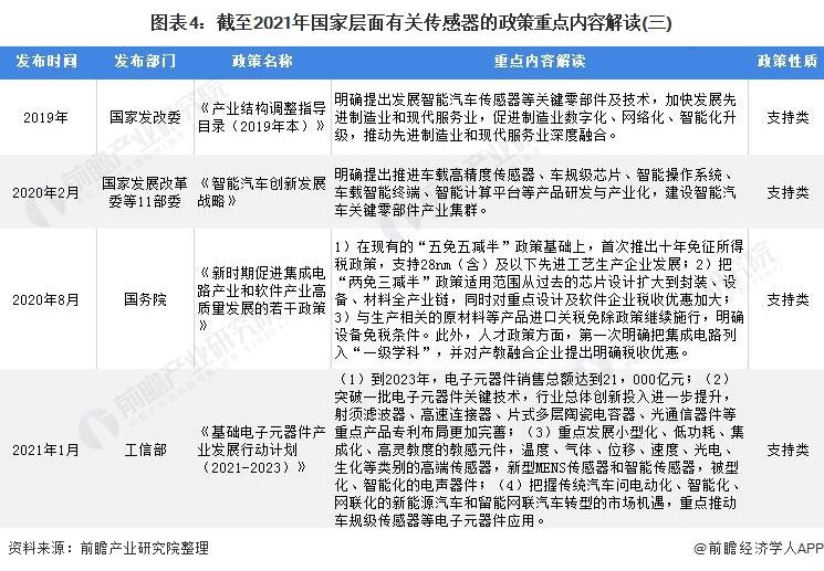 图表4:截至2021年国家层面有关传感器的政策重点内容解读(三)