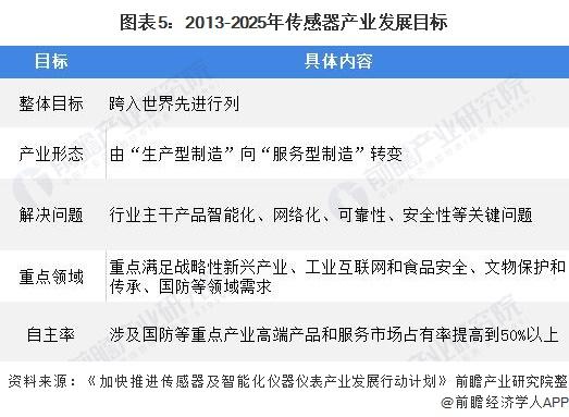 图表5:2013-2025年传感器产业发展目标