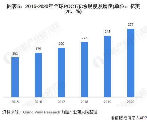 图表5:2015-2020年全球POCT市场规模及增速(单位:亿美元,%)