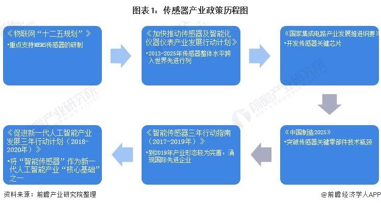 图表1:传感器产业政策历程图