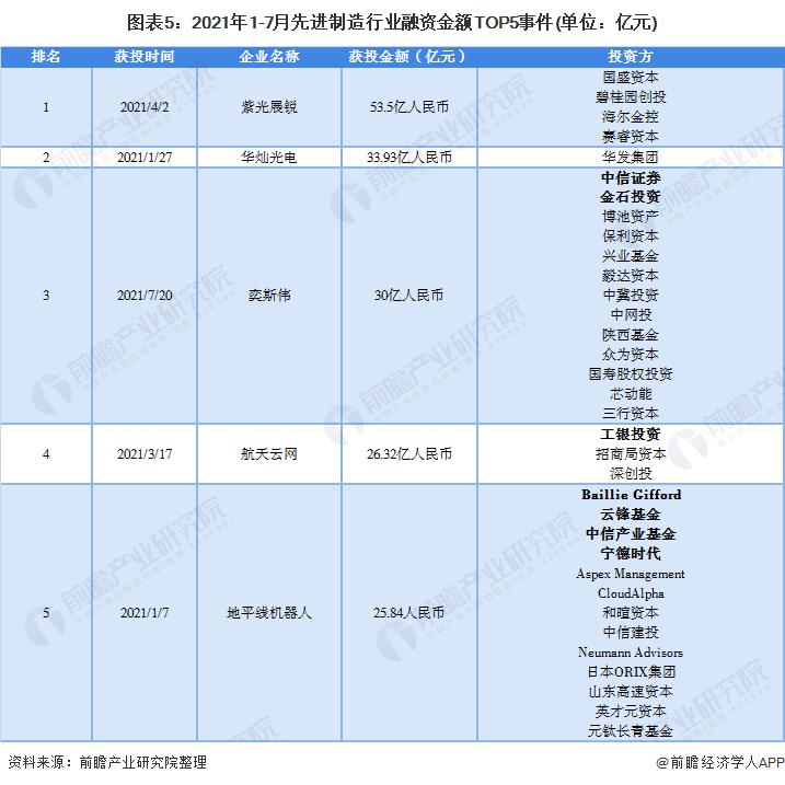图表5:2021年1-7月先进制造行业融资金额TOP5事件(单位:亿元)
