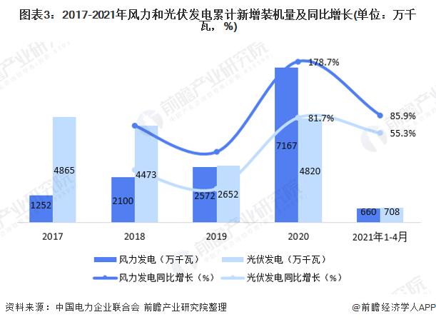图表3:2017-2021年风力和光伏发电累计新增装机量及同比增长(单位:万千瓦,%)