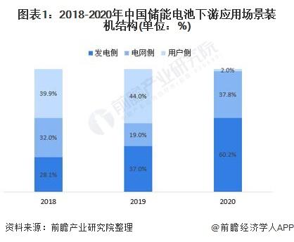 图表1:2018-2020年中国储能电池下游应用场景装机结构(单位:%)