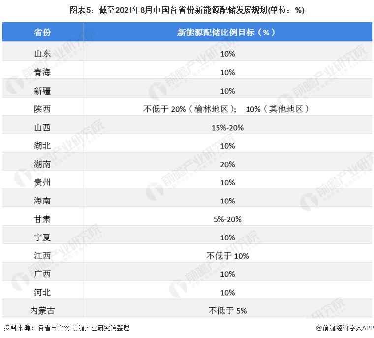 图表5:截至2021年8月中国各省份新能源配储发展规划(单位:%)