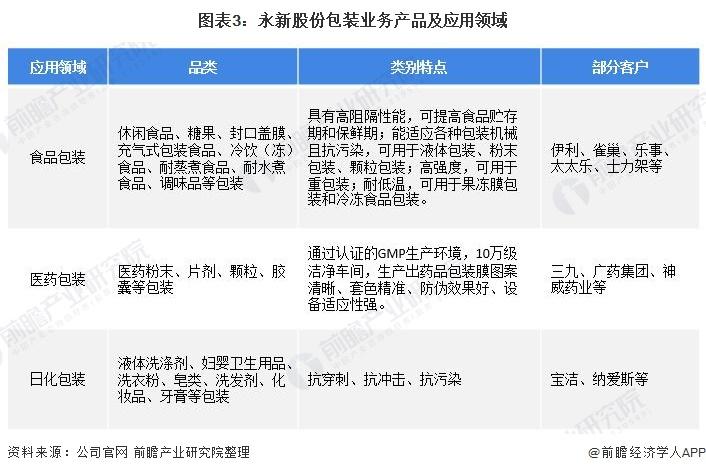 图表3:永新股份包装业务产品及应用领域